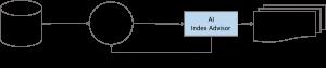 index advisor illustration